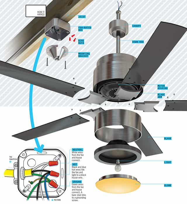 Electrical Ceiling Fans : How a ceiling fan works the basics